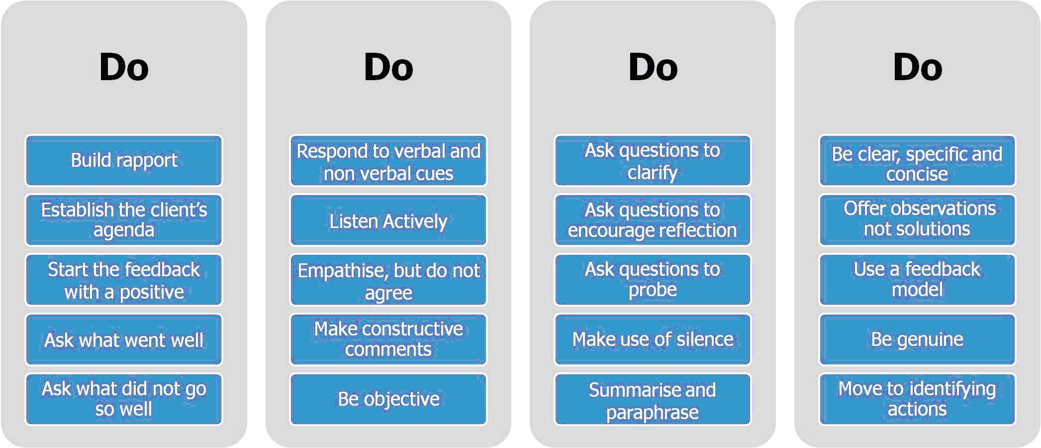 reflection paper active listening and rapport building Tape 1: describe the process, limits, and benefits of counseling (informed consent) and advanced attending/active listening (minimal encouragers, vocal tone, reflection of content, open & closed questions, clarification, and summary.
